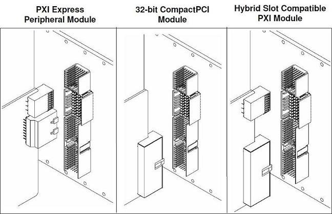 The hybrid slot can accept different types of instrument interfaces.
