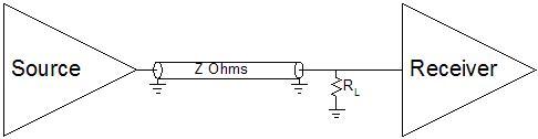 Terminated Transmission Line