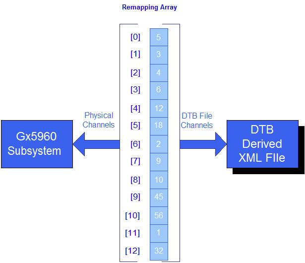 Teradyne DTB File Conversion