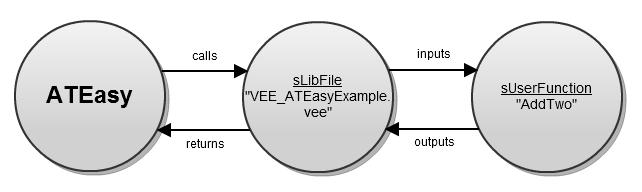 Flow of data between ATEasy and VEE