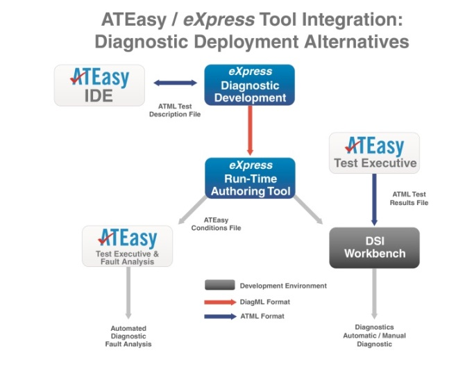 This diagram depicts the interoperability between ATEasy and the DSI suite of software