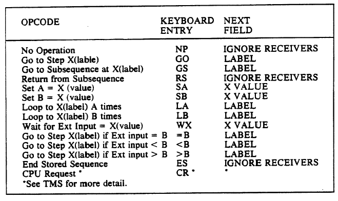 Opcodes for Stored Sequence