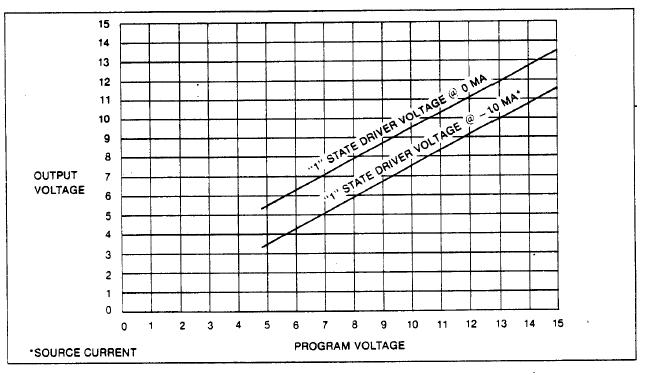 Output Driver Range