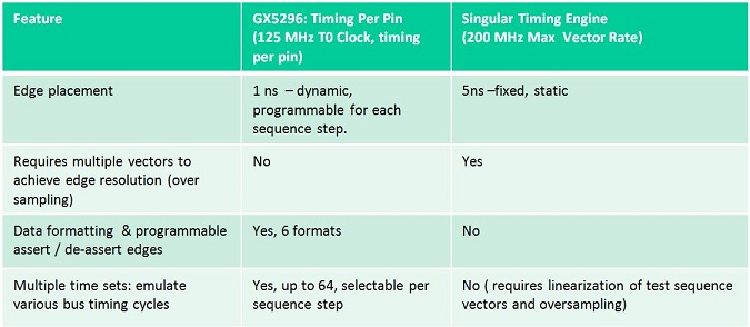 Comparison of the GX5296's timing engine features versus a singular timing engine architecture.