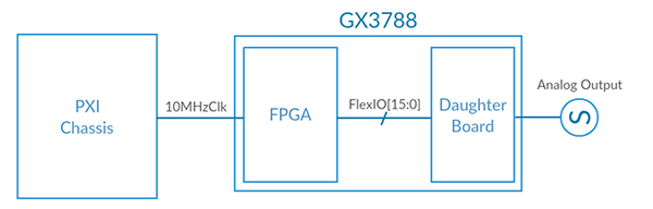 The GX3788 diagram  provides a high-level overview of the implementation.