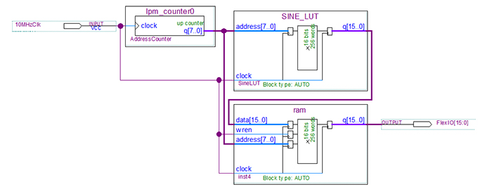 Implementation of the DDS using a schematic capture design