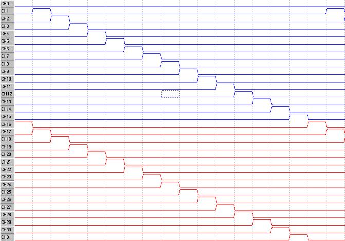 Digital IO Pattern using DIOEasy