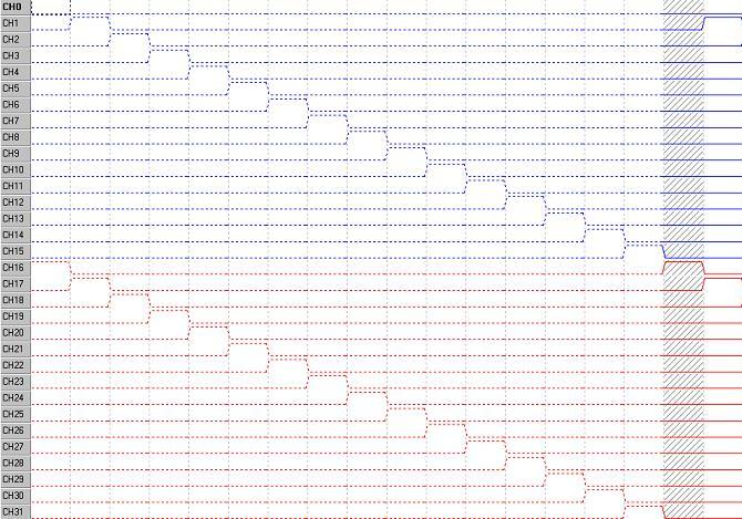Digital IO Pattern Compare using DIOEasy
