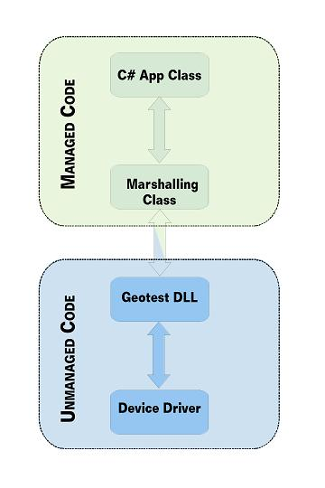 PXI .NET Driver