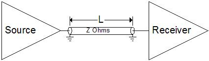 Unterminated Transmission Line