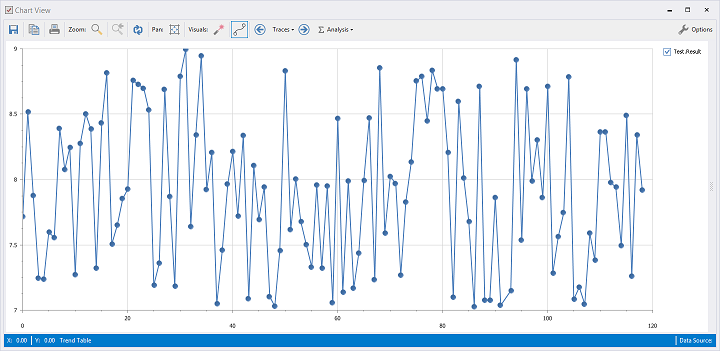 The trend table values can be plotted and you can zoom in and export the chart as well.