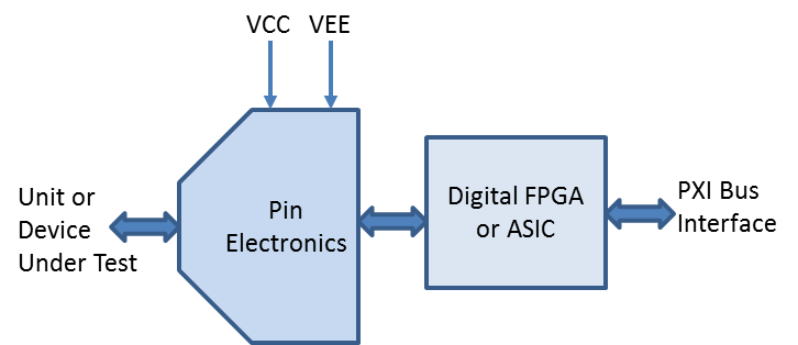 Digital Subsystem Architecture