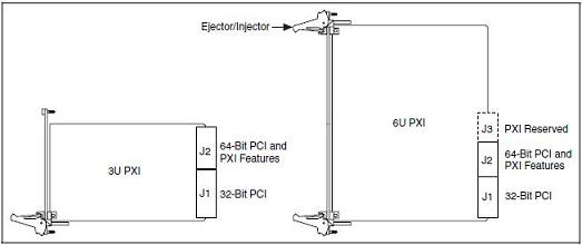 PXI 3U/6U Instrument Form Factors