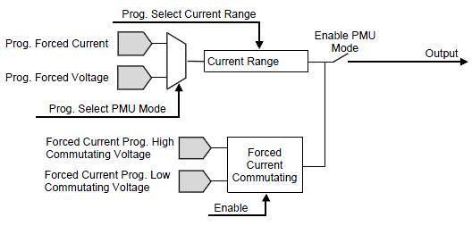 GX5960 Parametrics Measurement Unit Circuit