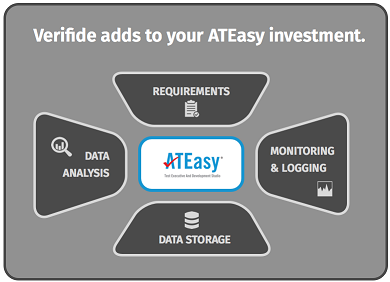 The PASS software fits around your existing ATEasy tests