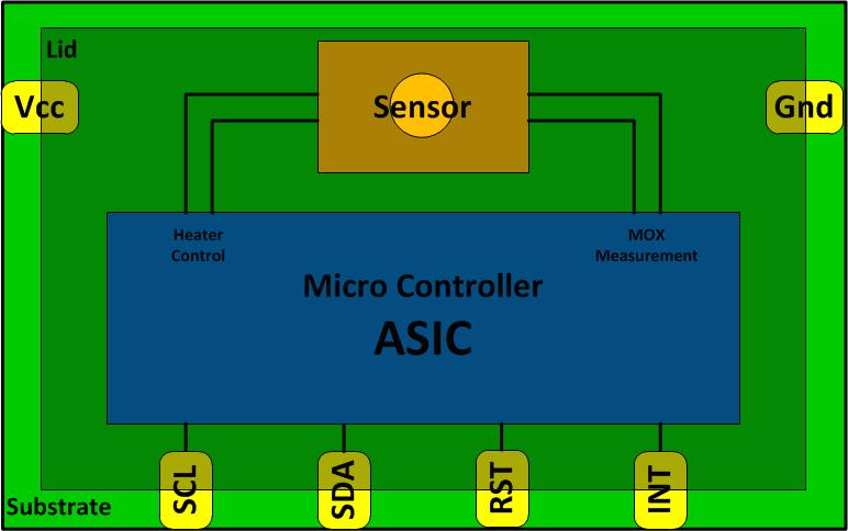 MOX Gas Sensor MCM