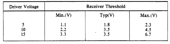 Receiver Threshold Range