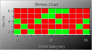 ATEasy 9.0 Shmoo Plot